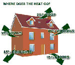 Home Heat Losses